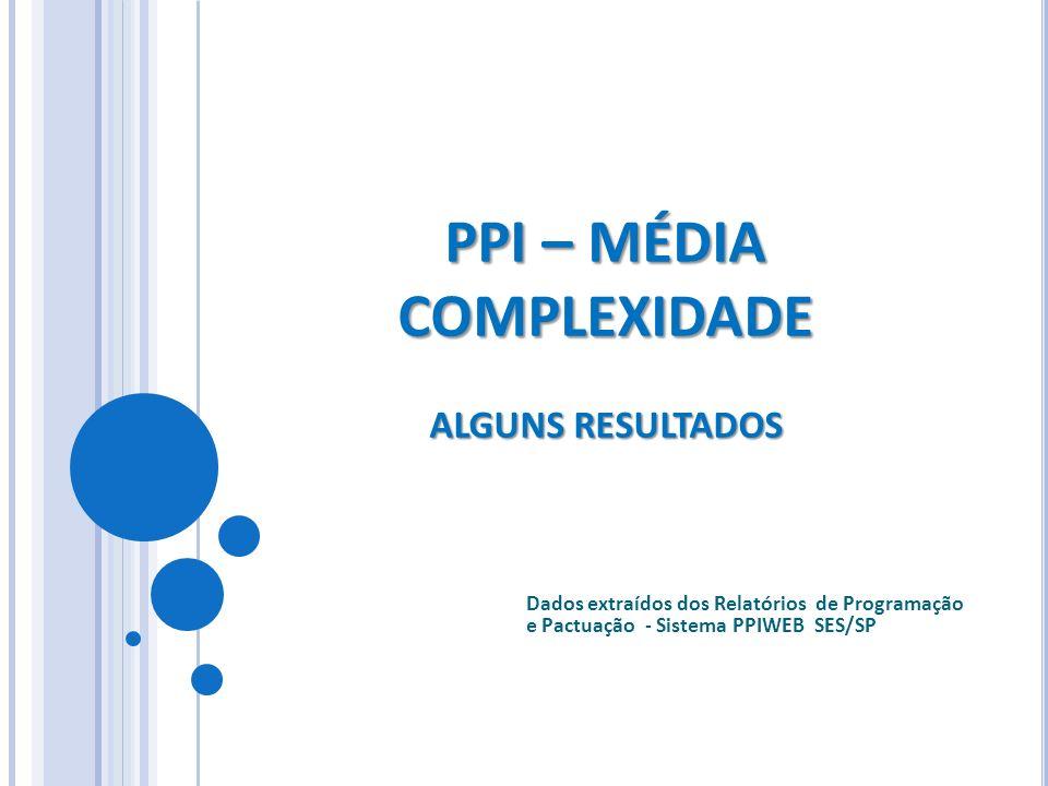 PPI – MÉDIA COMPLEXIDADE ALGUNS RESULTADOS Dados extraídos dos Relatórios de Programação e Pactuação - Sistema PPIWEB SES/SP