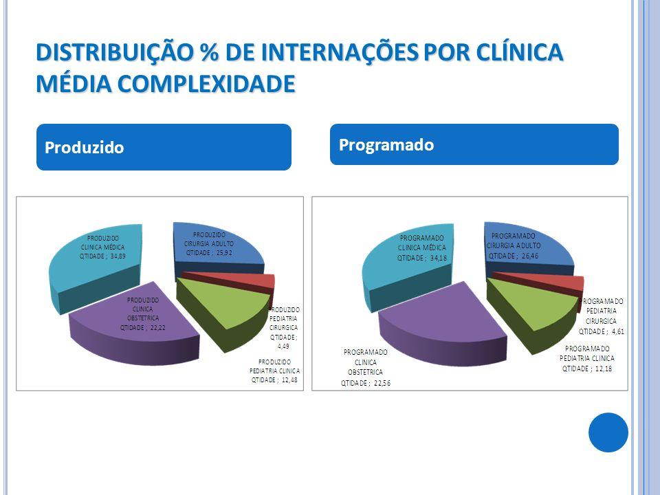 DISTRIBUIÇÃO % DE INTERNAÇÕES POR CLÍNICA MÉDIA COMPLEXIDADE Produzido Programado