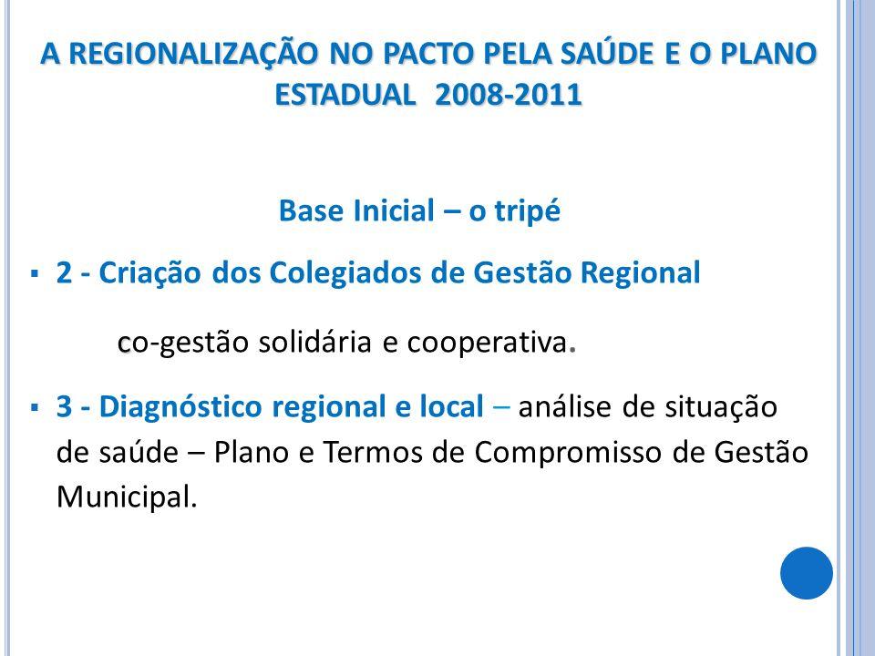 Base Inicial – o tripé 2 - Criação dos Colegiados de Gestão Regional c co-gestão solidária e cooperativa. 3 - Diagnóstico regional e local – análise d
