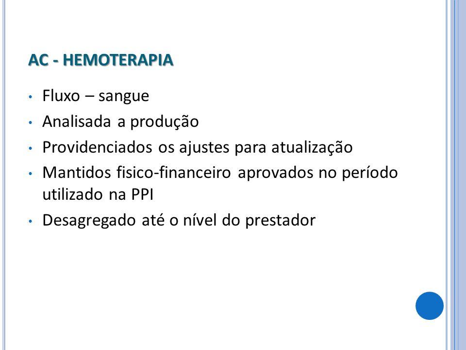 AC - HEMOTERAPIA Fluxo – sangue Analisada a produção Providenciados os ajustes para atualização Mantidos fisico-financeiro aprovados no período utiliz