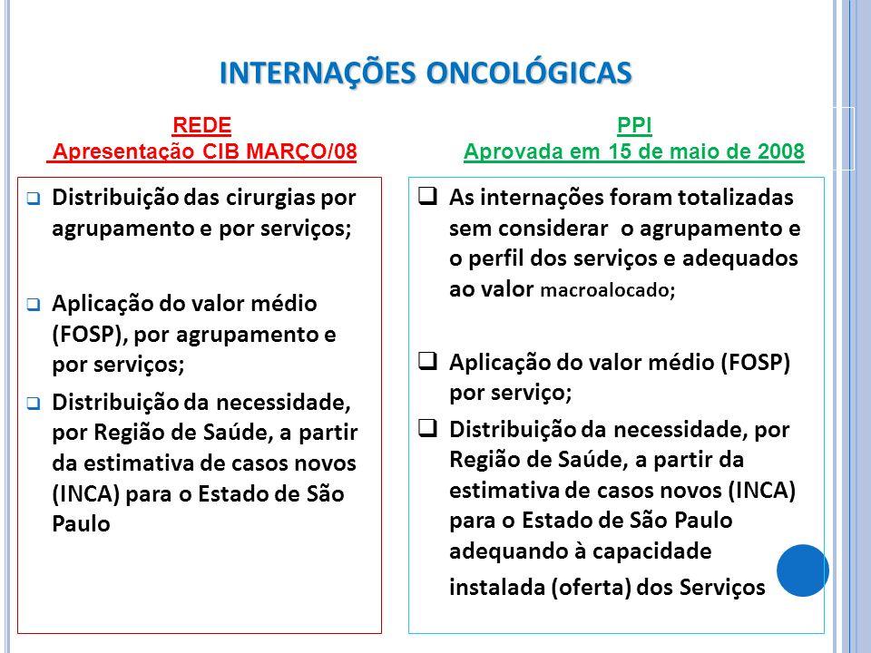 INTERNAÇÕES ONCOLÓGICAS Distribuição das cirurgias por agrupamento e por serviços; Aplicação do valor médio (FOSP), por agrupamento e por serviços; Di