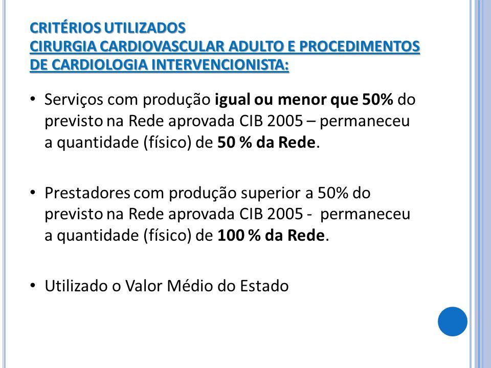 CRITÉRIOS UTILIZADOS CIRURGIA CARDIOVASCULAR ADULTO E PROCEDIMENTOS DE CARDIOLOGIA INTERVENCIONISTA: Serviços com produção igual ou menor que 50% do p