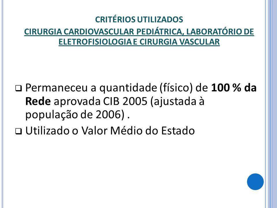 Permaneceu a quantidade (físico) de 100 % da Rede aprovada CIB 2005 (ajustada à população de 2006). Utilizado o Valor Médio do Estado CRITÉRIOS UTILIZ