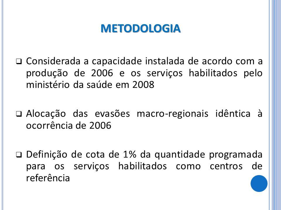 Considerada a capacidade instalada de acordo com a produção de 2006 e os serviços habilitados pelo ministério da saúde em 2008 Alocação das evasões ma