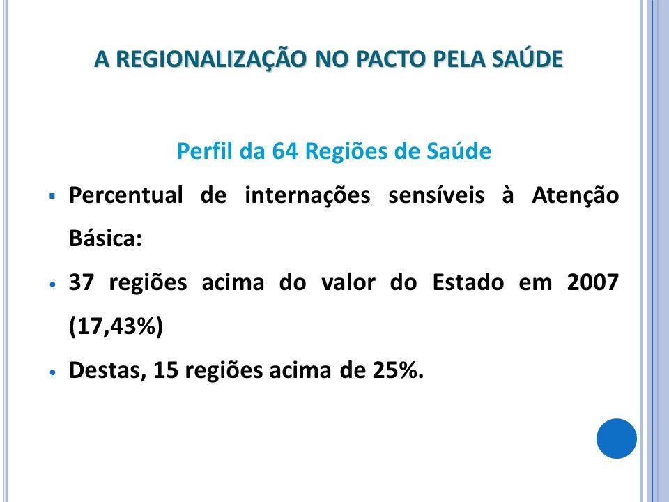 Perfil da 64 Regiões de Saúde Percentual de internações sensíveis à Atenção Básica: 37 regiões acima do valor do Estado em 2007 (17,43%) Destas, 15 re