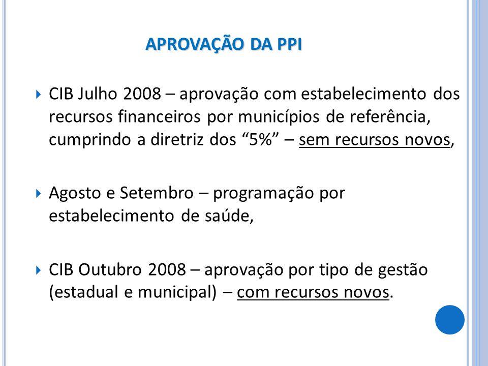 APROVAÇÃO DA PPI CIB Julho 2008 – aprovação com estabelecimento dos recursos financeiros por municípios de referência, cumprindo a diretriz dos 5% – s