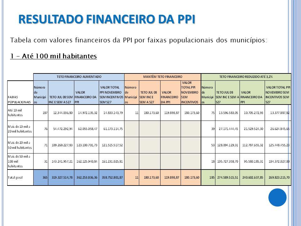 RESULTADO FINANCEIRO DA PPI Tabela com valores financeiros da PPI por faixas populacionais dos municípios: 1 – Até 100 mil habitantes