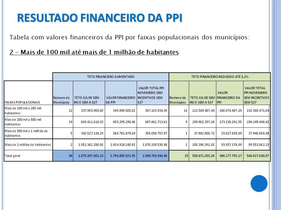 RESULTADO FINANCEIRO DA PPI Tabela com valores financeiros da PPI por faixas populacionais dos municípios: 2 – Mais de 100 mil até mais de 1 milhão de
