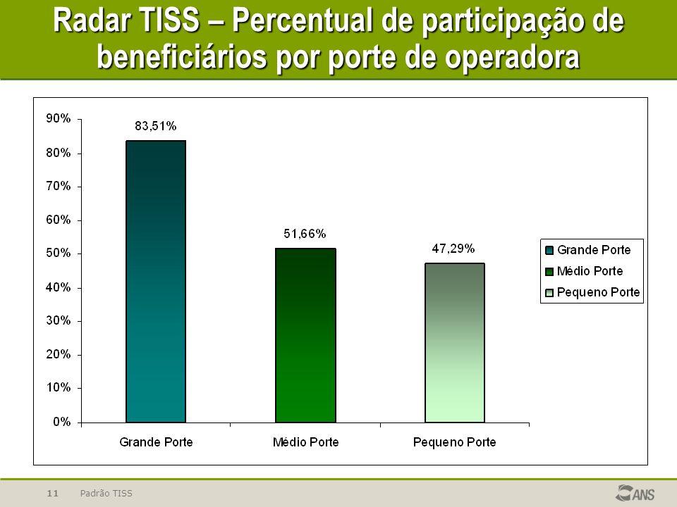 Padrão TISS11 Radar TISS – Percentual de participação de beneficiários por porte de operadora