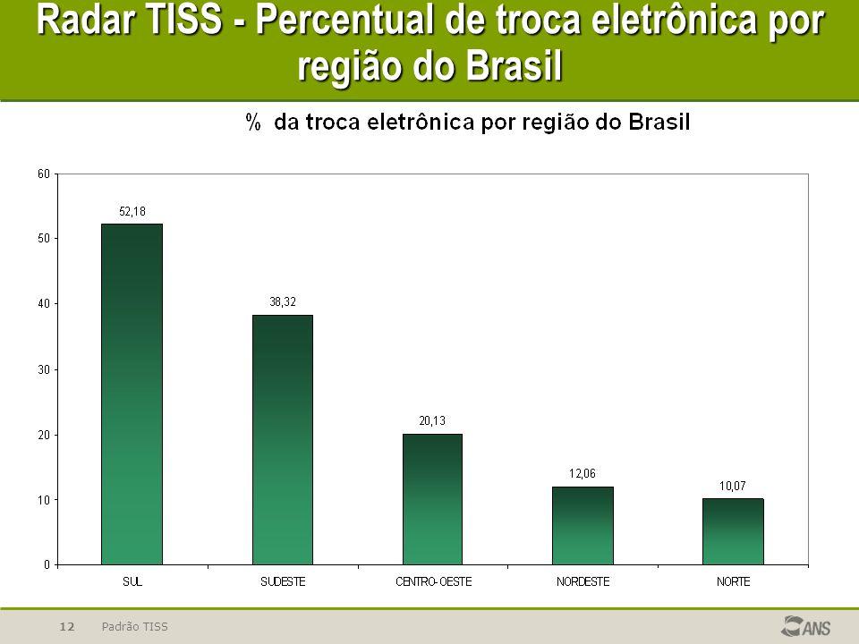 Padrão TISS12 Radar TISS - Percentual de troca eletrônica por região do Brasil