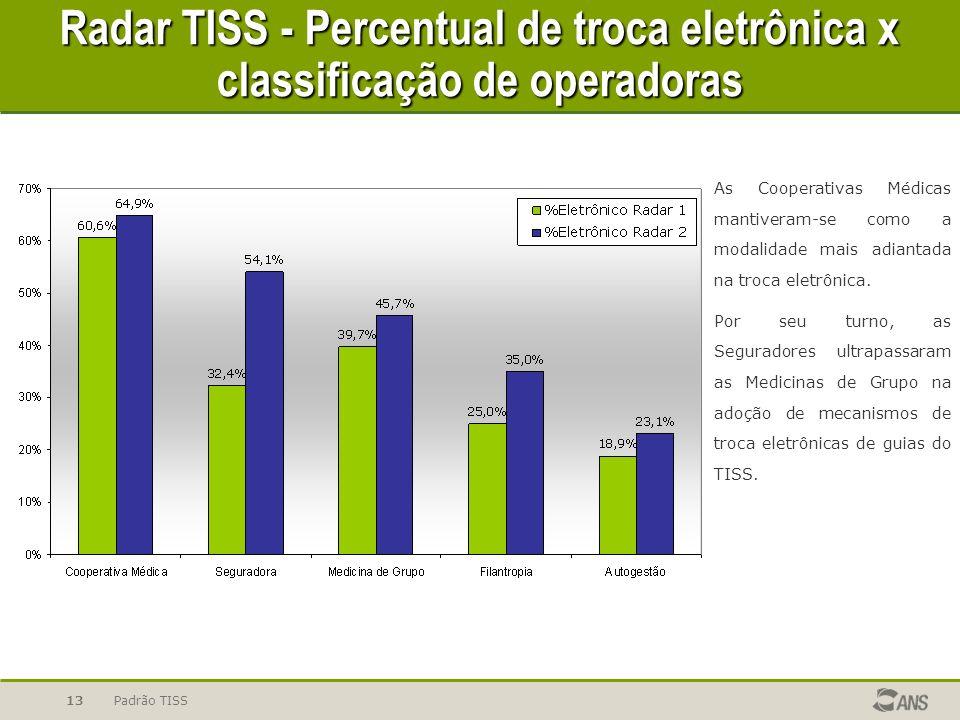 Padrão TISS13 As Cooperativas Médicas mantiveram-se como a modalidade mais adiantada na troca eletrônica.
