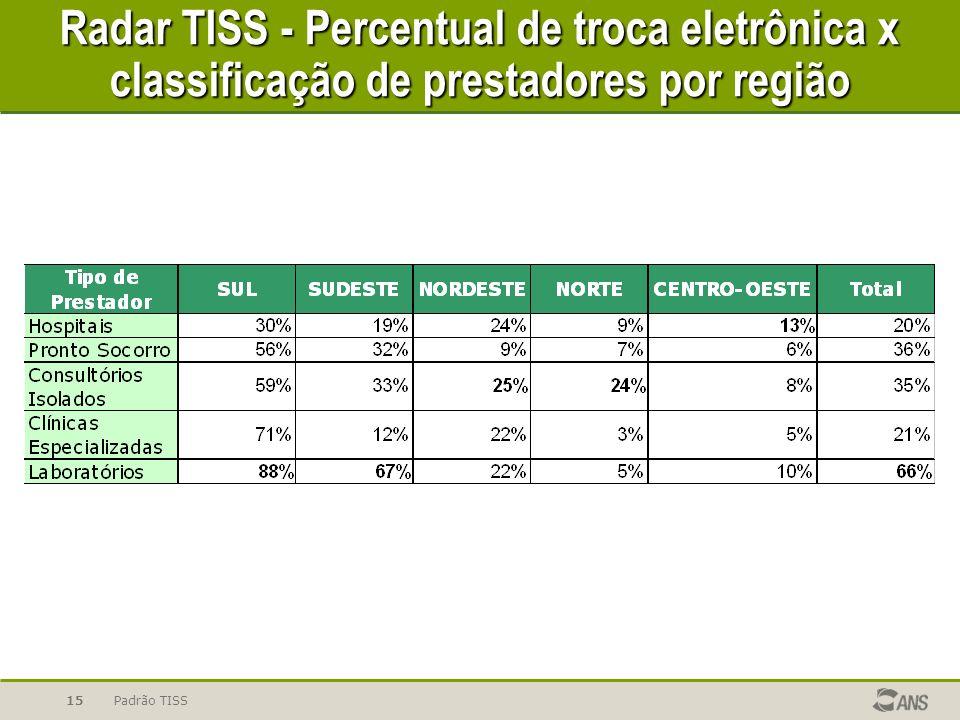 Padrão TISS15 Radar TISS - Percentual de troca eletrônica x classificação de prestadores por região