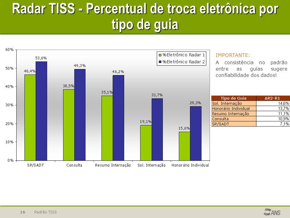 Padrão TISS16 IMPORTANTE: A consistência no padrão entre as guias sugere confiabilidade dos dados.