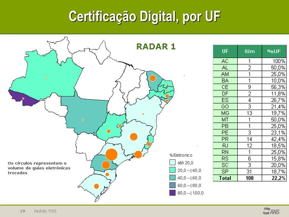 Padrão TISS19 Certificação Digital, por UF Os círculos representam o volume de guias eletrônicas trocadas RADAR 1