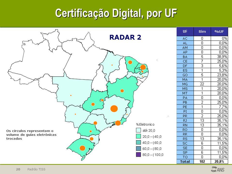 Padrão TISS20 Certificação Digital, por UF Os círculos representam o volume de guias eletrônicas trocadas RADAR 2