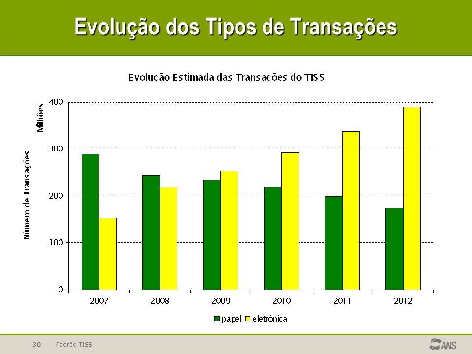 Padrão TISS30 Evolução dos Tipos de Transações