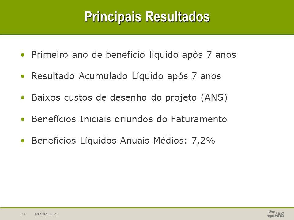 Padrão TISS33 Principais Resultados Primeiro ano de benefício líquido após 7 anos Resultado Acumulado Líquido após 7 anos Baixos custos de desenho do projeto (ANS) Benefícios Iniciais oriundos do Faturamento Benefícios Líquidos Anuais Médios: 7,2%