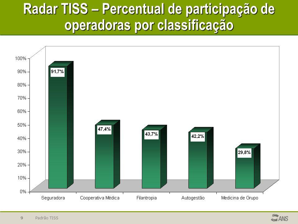 Padrão TISS10 1ª CAMPANHA (70% do universo benef.) 25.911.237 de guias; 10.733.668 eletrônicas (41,4%); 28.507.775 de benef.