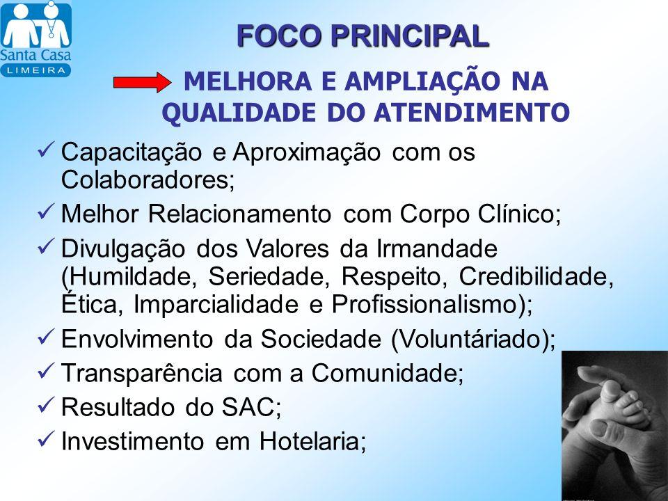 FOCOPRINCIPAL FOCO PRINCIPAL MELHORA E AMPLIAÇÃO NA QUALIDADE DO ATENDIMENTO Capacitação e Aproximação com os Colaboradores; Melhor Relacionamento com Corpo Clínico; Divulgação dos Valores da Irmandade (Humildade, Seriedade, Respeito, Credibilidade, Ética, Imparcialidade e Profissionalismo); Envolvimento da Sociedade (Voluntáriado); Transparência com a Comunidade; Resultado do SAC; Investimento em Hotelaria;