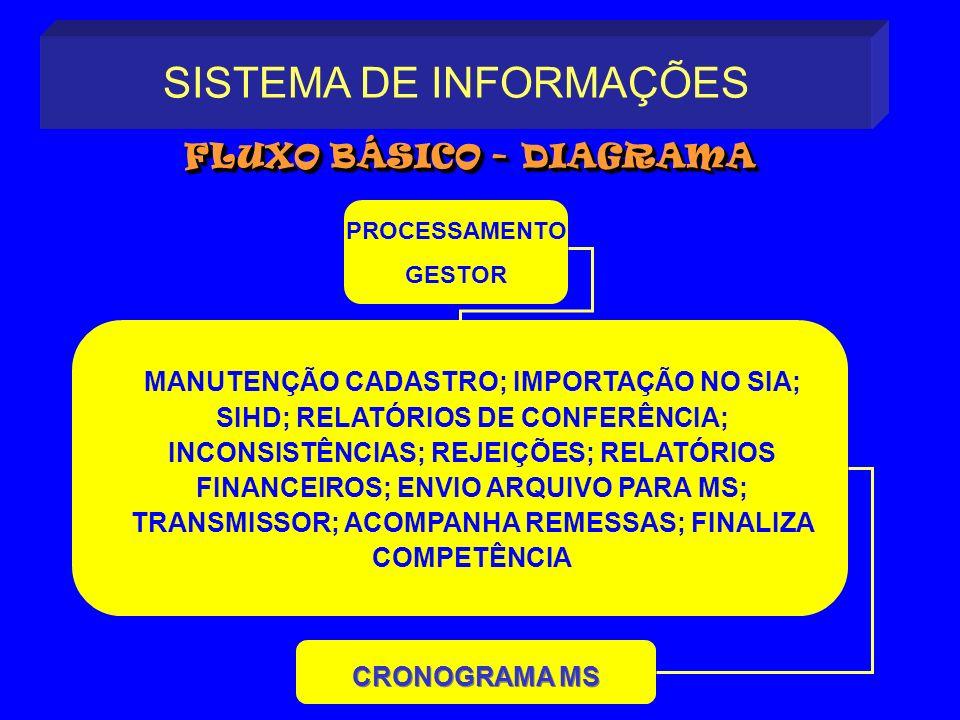 CRONOGRAMA MS SISTEMA DE INFORMAÇÕES FLUXO BÁSICO - DIAGRAMA FLUXO BÁSICO - DIAGRAMA CRONOGRAMA MS PROCESSAMENTO GESTOR MANUTENÇÃO CADASTRO; IMPORTAÇÃ