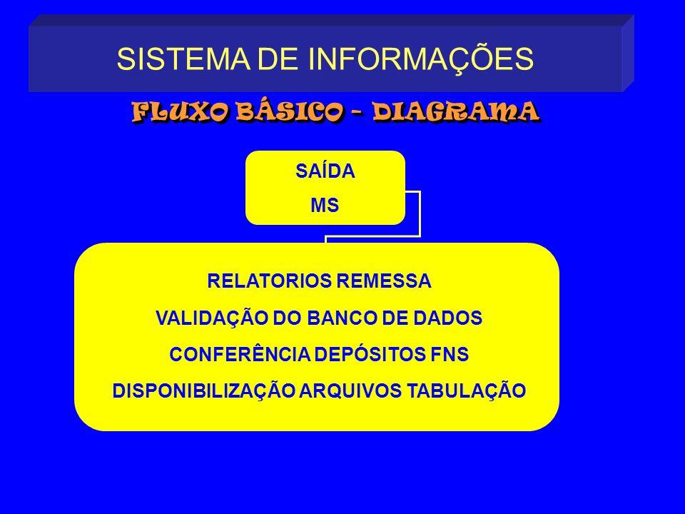 SISTEMA DE INFORMAÇÕES FLUXO BÁSICO - DIAGRAMA FLUXO BÁSICO - DIAGRAMA RELATORIOS REMESSA VALIDAÇÃO DO BANCO DE DADOS CONFERÊNCIA DEPÓSITOS FNS DISPON