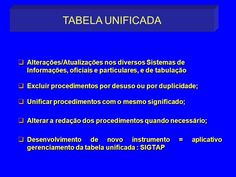 Alterações/Atualizações nos diversos Sistemas de Informações, oficiais e particulares, e de tabulação Excluir procedimentos por desuso ou por duplicid