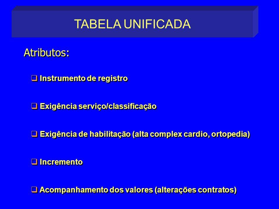 Instrumento de registro Exigência serviço/classificação Exigência de habilitação (alta complex cardio, ortopedia) Incremento Acompanhamento dos valore