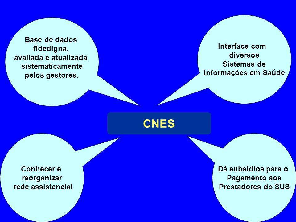 Conhecer e reorganizar rede assistencial Dá subsídios para o Pagamento aos Prestadores do SUS Interface com diversos Sistemas de Informações em Saúde