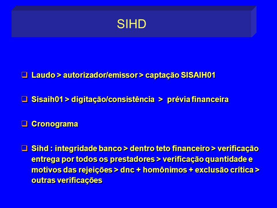 Laudo > autorizador/emissor > captação SISAIH01 Sisaih01 > digitação/consistência > prévia financeira Cronograma Sihd : integridade banco > dentro tet