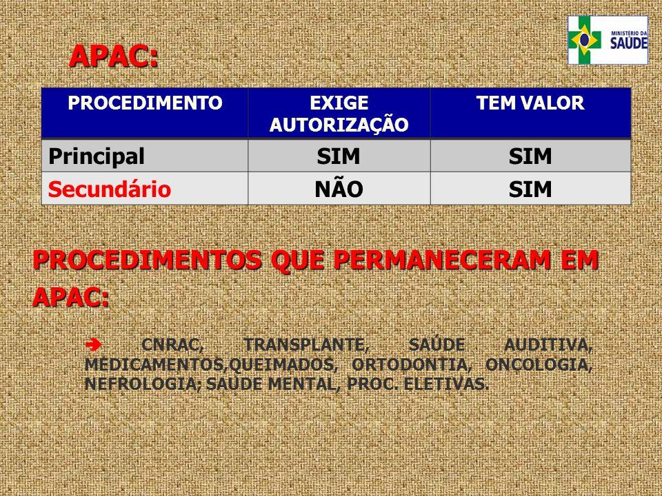 APAC: PROCEDIMENTOEXIGE AUTORIZAÇÃO TEM VALOR PrincipalSIM SecundárioNÃOSIM CNRAC, TRANSPLANTE, SAÚDE AUDITIVA, MEDICAMENTOS,QUEIMADOS, ORTODONTIA, ON