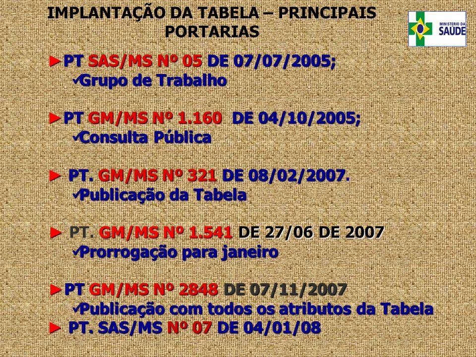 PT SAS/MS Nº 05 DE 07/07/2005; PT SAS/MS Nº 05 DE 07/07/2005; Grupo de Trabalho Grupo de Trabalho PT GM/MS Nº 1.160 DE 04/10/2005; PT GM/MS Nº 1.160 D