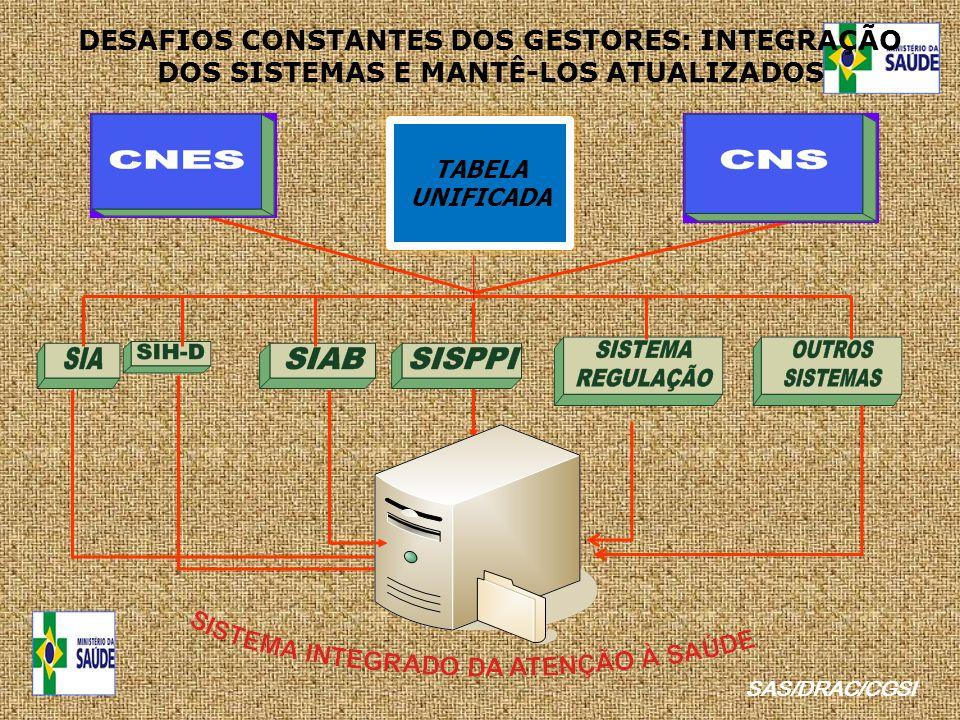 SAS/DRAC/CGSI DESAFIOS CONSTANTES DOS GESTORES: INTEGRAÇÃO DOS SISTEMAS E MANTÊ-LOS ATUALIZADOS TABELA UNIFICADA