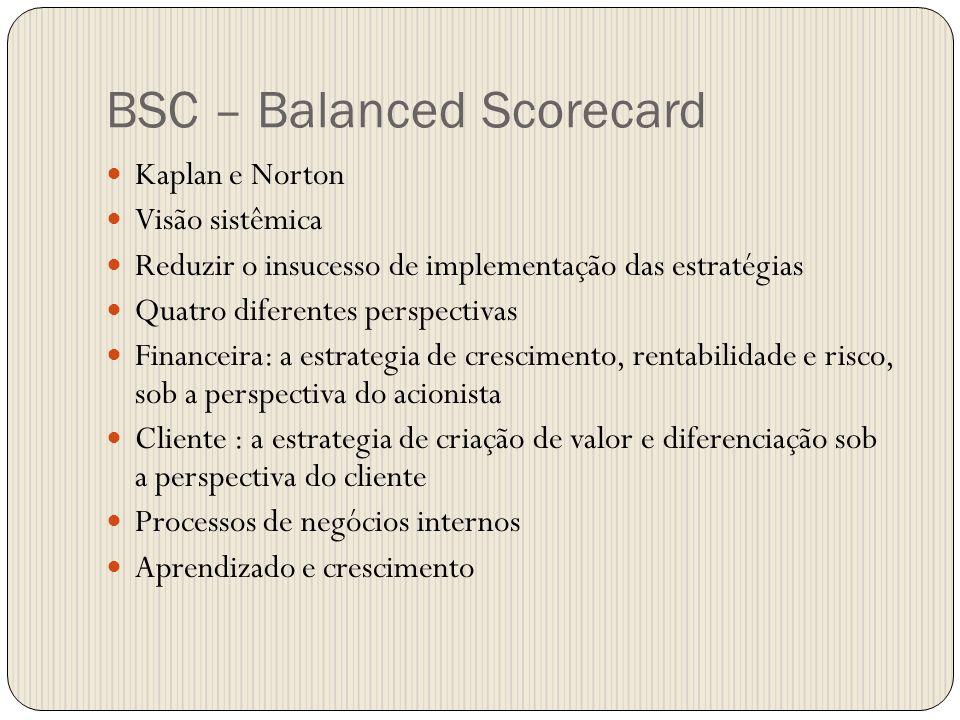 BSC – Balanced Scorecard Kaplan e Norton Visão sistêmica Reduzir o insucesso de implementação das estratégias Quatro diferentes perspectivas Financeir