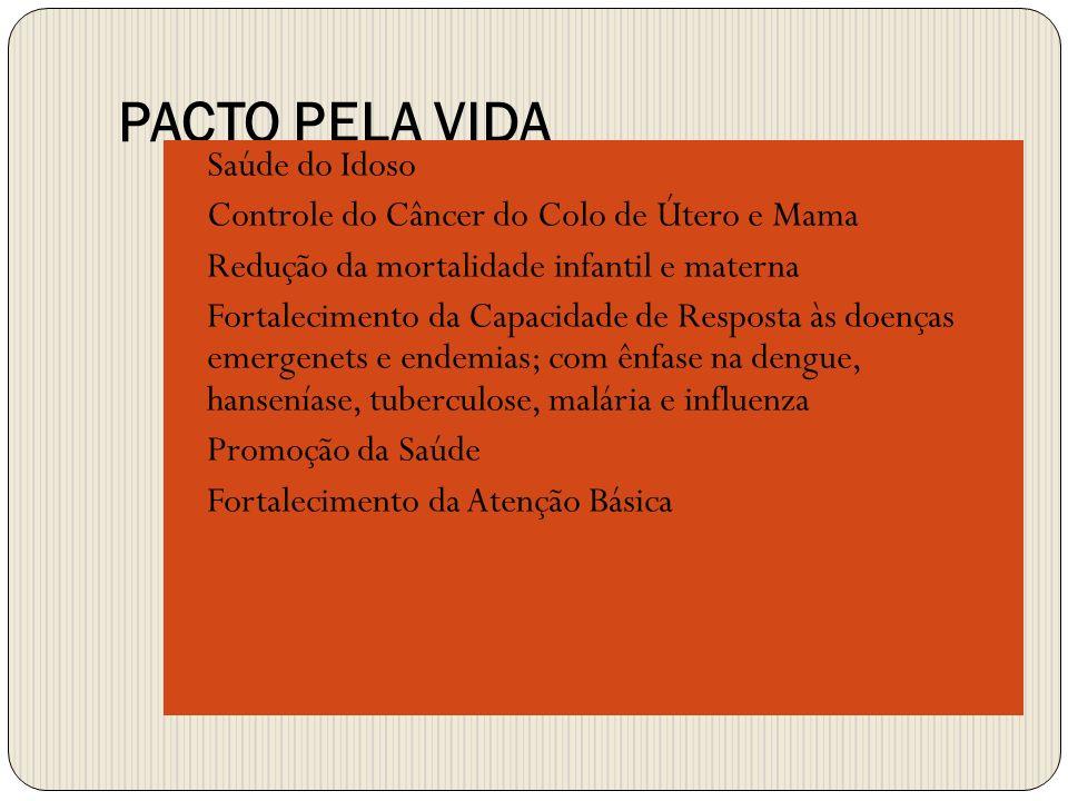 PACTO PELA VIDA Saúde do Idoso Controle do Câncer do Colo de Útero e Mama Redução da mortalidade infantil e materna Fortalecimento da Capacidade de Re