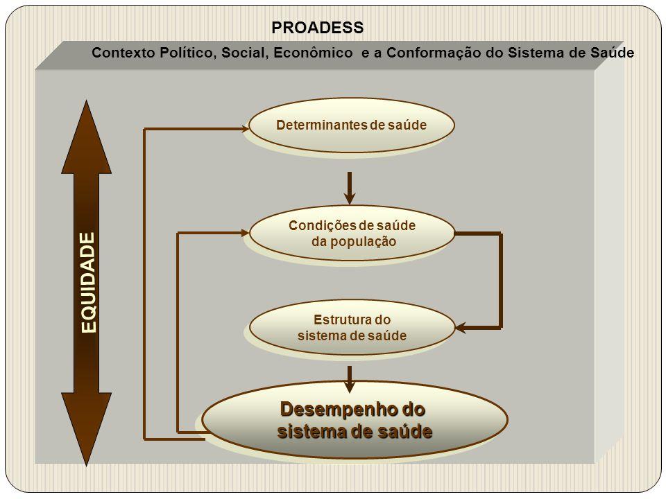 Contexto Político, Social, Econômico e a Conformação do Sistema de Saúde EQUIDADE Determinantes de saúde Condições de saúde da população Condições de