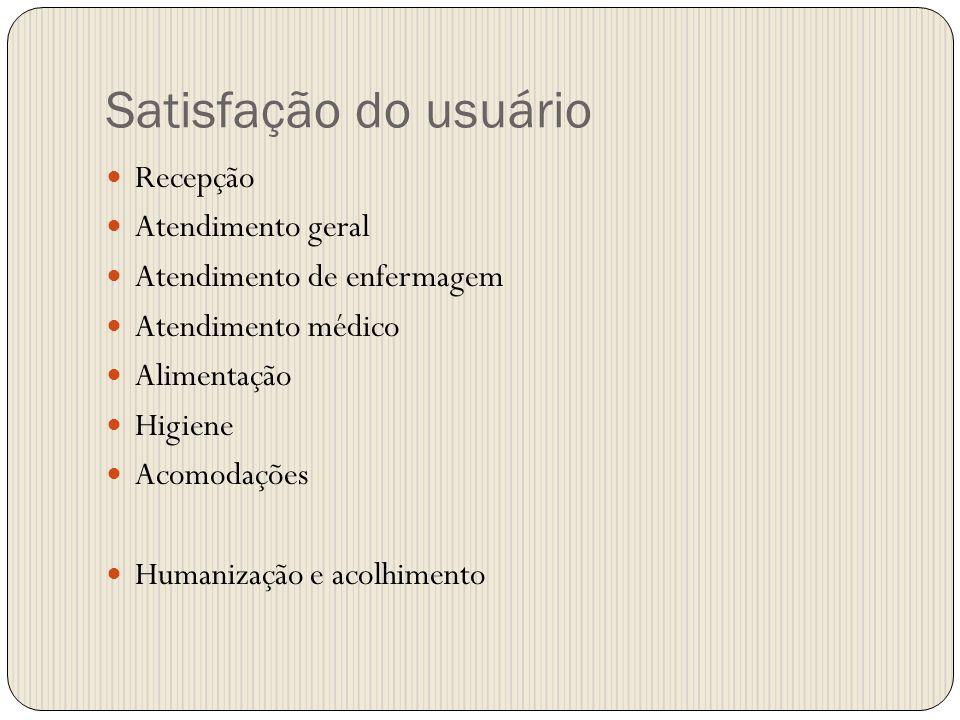 Satisfação do usuário Recepção Atendimento geral Atendimento de enfermagem Atendimento médico Alimentação Higiene Acomodações Humanização e acolhiment