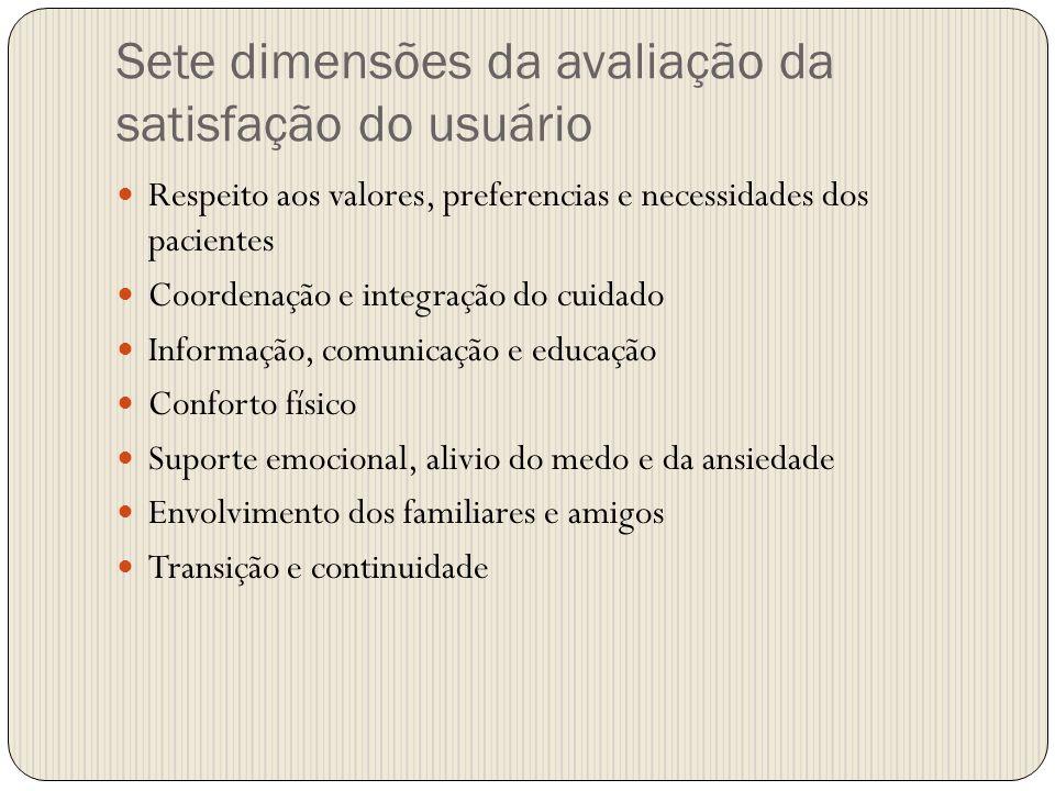 Sete dimensões da avaliação da satisfação do usuário Respeito aos valores, preferencias e necessidades dos pacientes Coordenação e integração do cuida