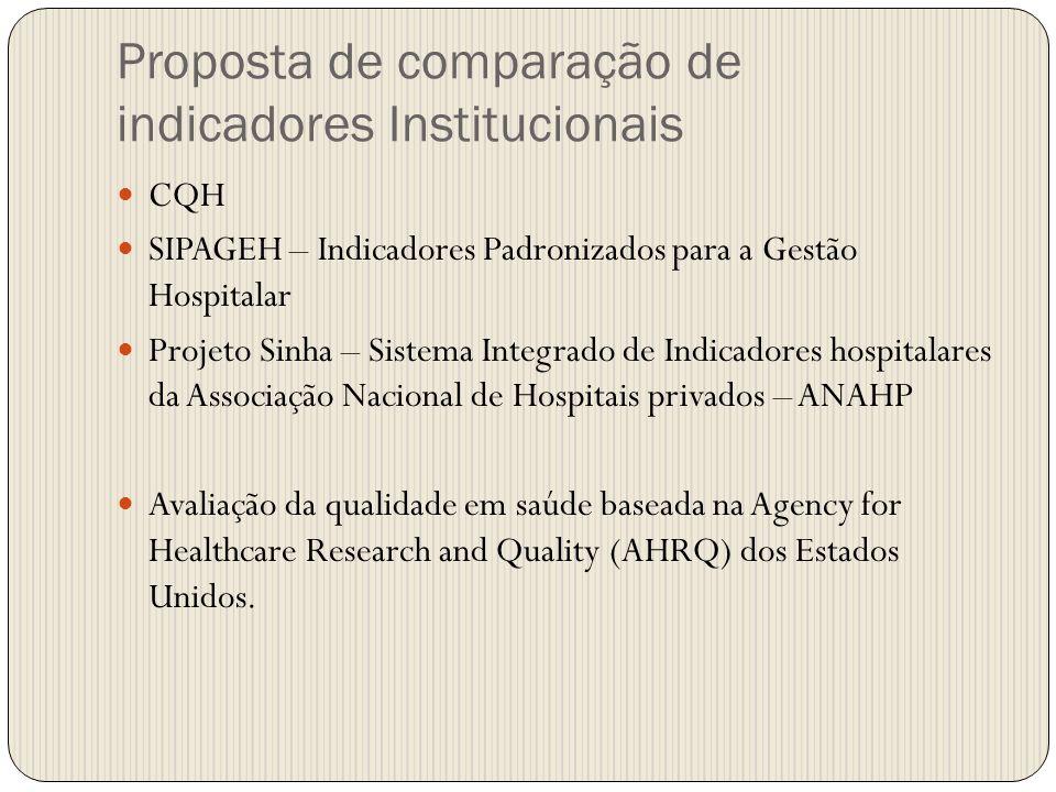 Proposta de comparação de indicadores Institucionais CQH SIPAGEH – Indicadores Padronizados para a Gestão Hospitalar Projeto Sinha – Sistema Integrado