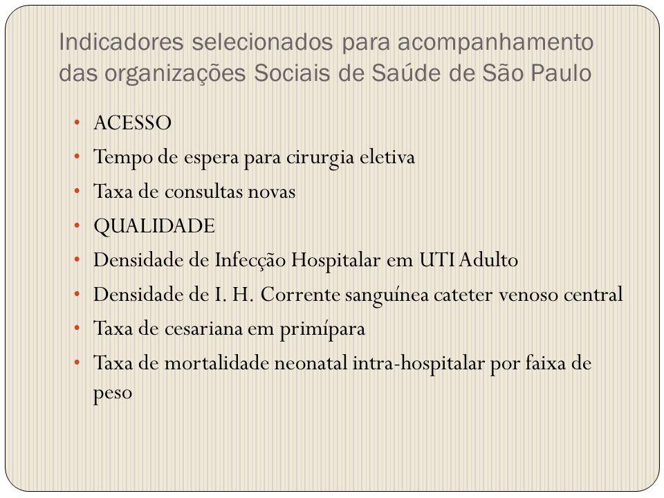Indicadores selecionados para acompanhamento das organizações Sociais de Saúde de São Paulo ACESSO Tempo de espera para cirurgia eletiva Taxa de consu