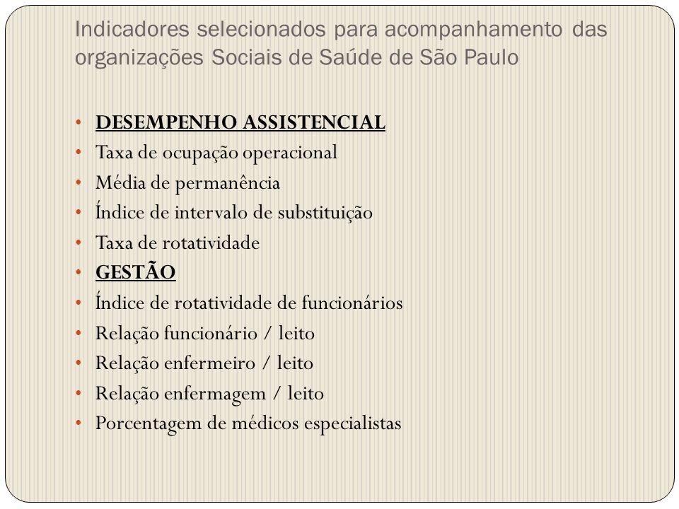 DESEMPENHO ASSISTENCIAL Taxa de ocupação operacional Média de permanência Índice de intervalo de substituição Taxa de rotatividade GESTÃO Índice de ro