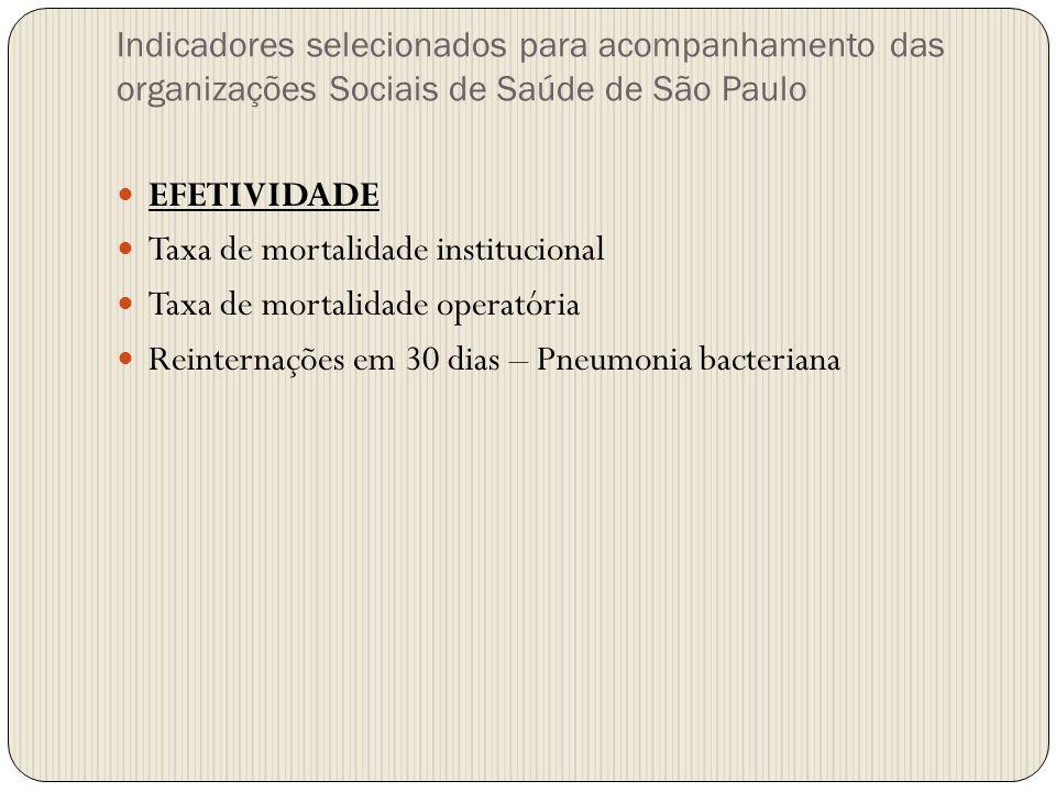 EFETIVIDADE Taxa de mortalidade institucional Taxa de mortalidade operatória Reinternações em 30 dias – Pneumonia bacteriana Indicadores selecionados