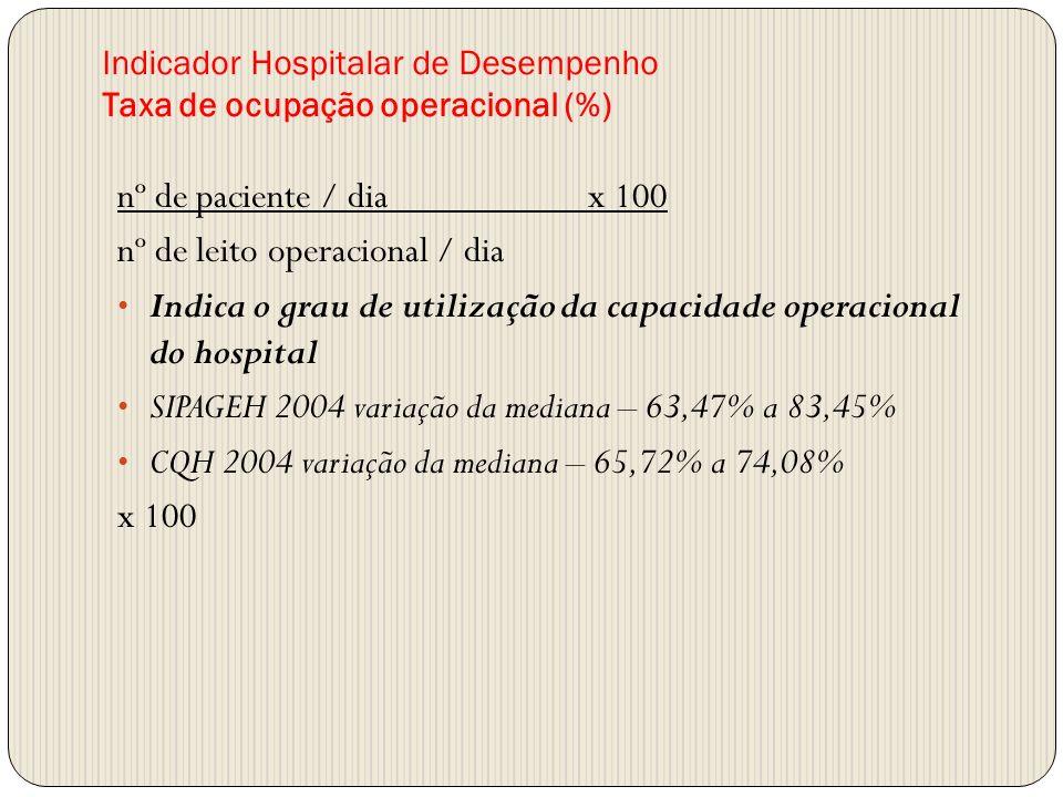 Indicador Hospitalar de Desempenho Taxa de ocupação operacional (%) nº de paciente / dia x 100 nº de leito operacional / dia Indica o grau de utilizaç