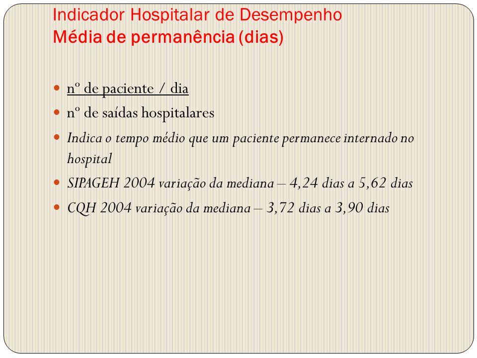 Indicador Hospitalar de Desempenho Média de permanência (dias) nº de paciente / dia nº de saídas hospitalares Indica o tempo médio que um paciente per