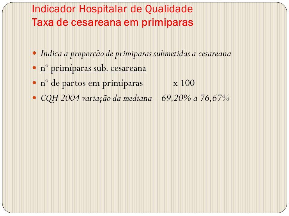 Indicador Hospitalar de Qualidade Taxa de cesareana em primiparas Indica a proporção de primiparas submetidas a cesareana nº primíparas sub. cesareana