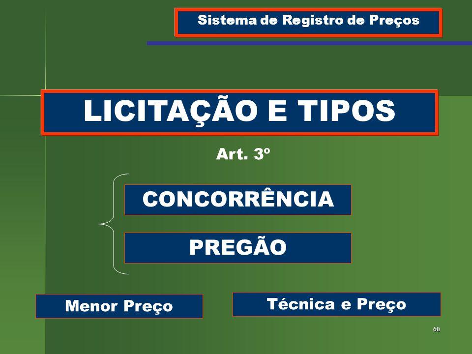 60 LICITAÇÃO E TIPOS Sistema de Registro de Preços Art. 3º CONCORRÊNCIA PREGÃO Menor Preço Técnica e Preço