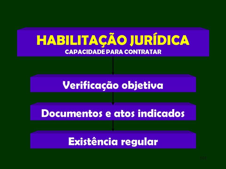 101 Verificação objetiva HABILITAÇÃO JURÍDICA CAPACIDADE PARA CONTRATAR Documentos e atos indicados Existência regular