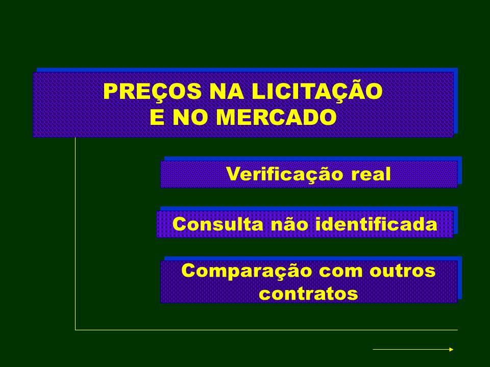 PREÇOS NA LICITAÇÃO E NO MERCADO Consulta não identificada Verificação real Comparação com outros contratos
