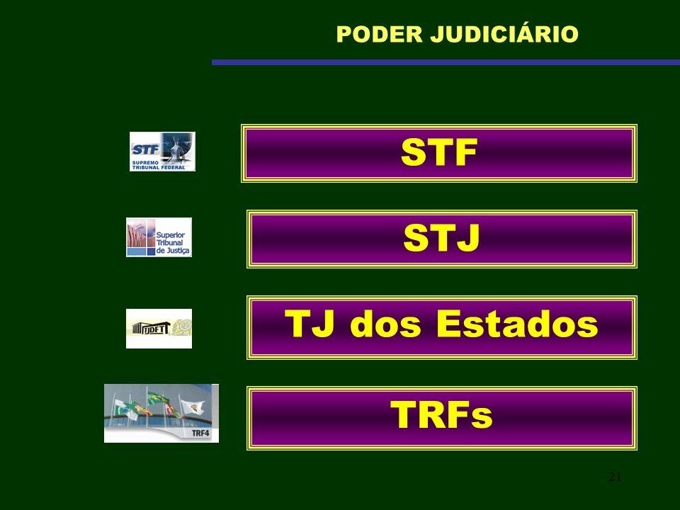 21 STF PODER JUDICIÁRIO STJ TJ dos Estados TRFs
