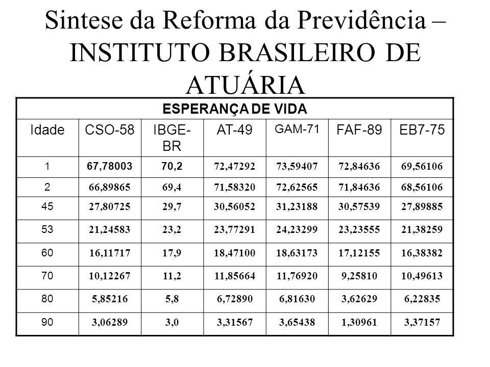 Sintese da Reforma da Previdência – INSTITUTO BRASILEIRO DE ATUÁRIA ESPERANÇA DE VIDA IdadeCSO-58IBGE- BR AT-49 GAM-71 FAF-89EB7-75 167,7800370,2 72,4