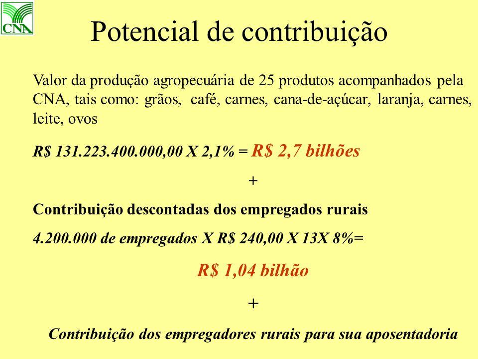Potencial de contribuição Valor da produção agropecuária de 25 produtos acompanhados pela CNA, tais como: grãos, café, carnes, cana-de-açúcar, laranja, carnes, leite, ovos R$ 131.223.400.000,00 X 2,1% = R$ 2,7 bilhões + Contribuição descontadas dos empregados rurais 4.200.000 de empregados X R$ 240,00 X 13X 8%= R$ 1,04 bilhão + Contribuição dos empregadores rurais para sua aposentadoria
